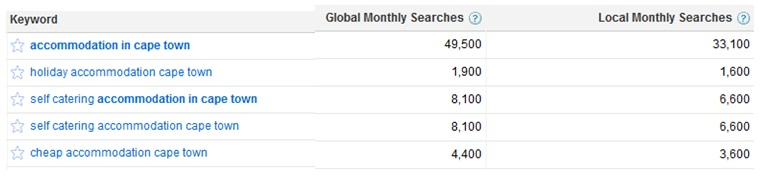 Google Keyword Month Searches